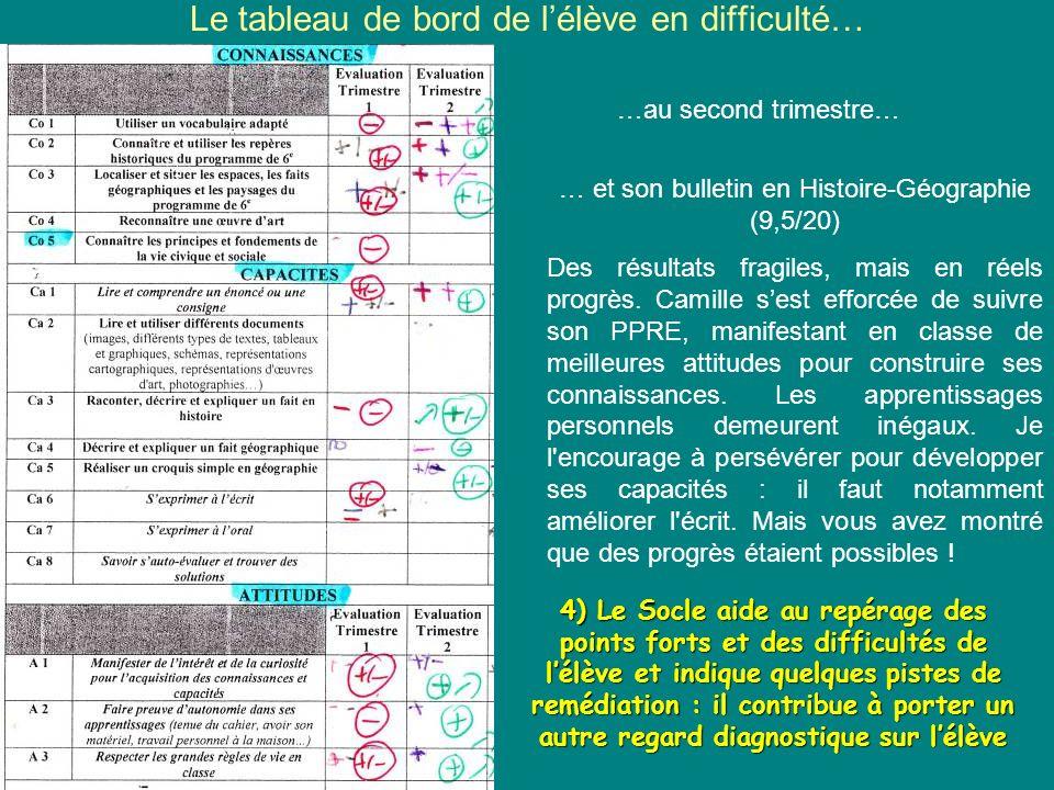 Autre exemple de tableau de suivi (Nicolas ABRAHAM, collège de Roulans) Une présentation différente, mais une démarche identique : il sagit dévaluer des compétences pour repérer points forts et difficultés afin de faire progresser