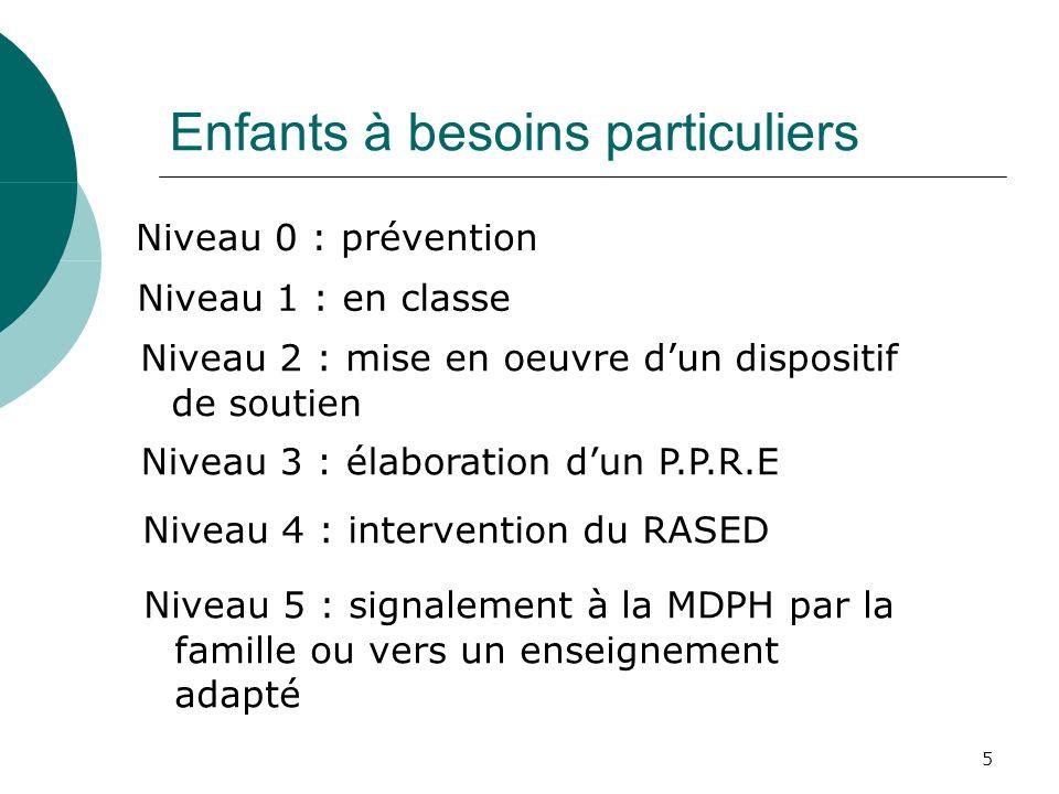 5 Enfants à besoins particuliers Niveau 0 : prévention Niveau 1 : en classe Niveau 2 : mise en oeuvre dun dispositif de soutien Niveau 3 : élaboration