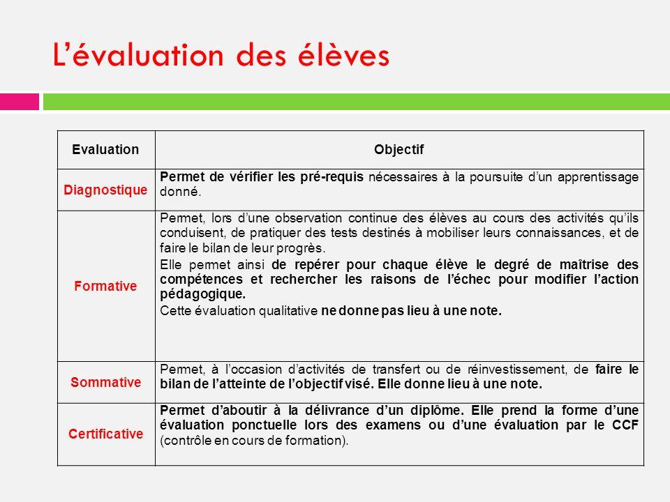 Lévaluation des élèves EvaluationObjectif Diagnostique Permet de vérifier les pré-requis nécessaires à la poursuite dun apprentissage donné.
