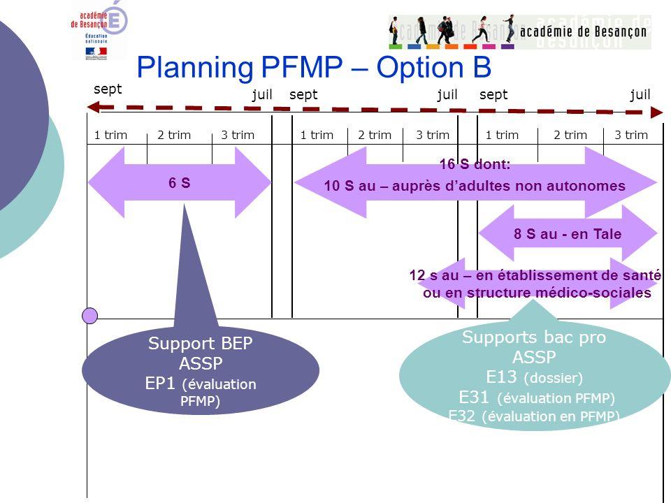 Planning PFMP – Option B 1 Trim.2 Trim.3 Trim. Sept. Juil. Sept.Juil.Sept. 3 Trim. 1 Trim.2 Trim.1 Trim.2 Trim.3 Trim. sept juil 1 trim 3 trim2 trim 3