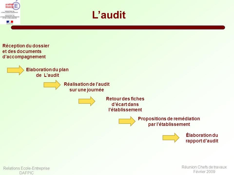 Relations Ecole-Entreprise DAFPIC Réunion Chefs de travaux Février 2009 Laudit Réception du dossier et des documents daccompagnement Elaboration du pl