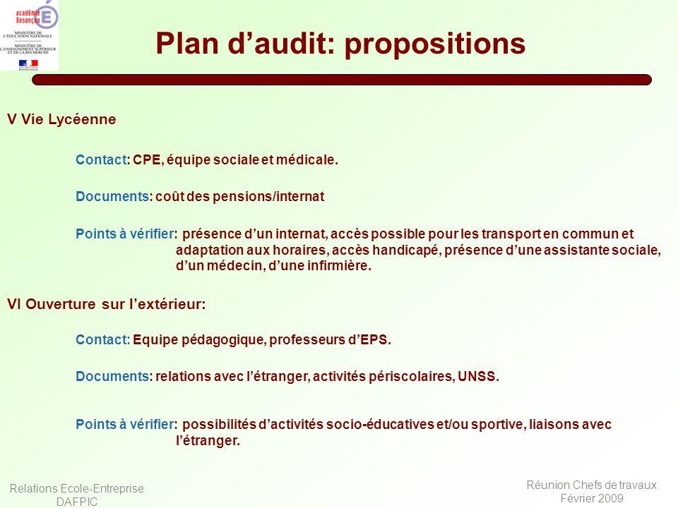 Relations Ecole-Entreprise DAFPIC Réunion Chefs de travaux Février 2009 Plan daudit: propositions V Vie Lycéenne Documents: coût des pensions/internat