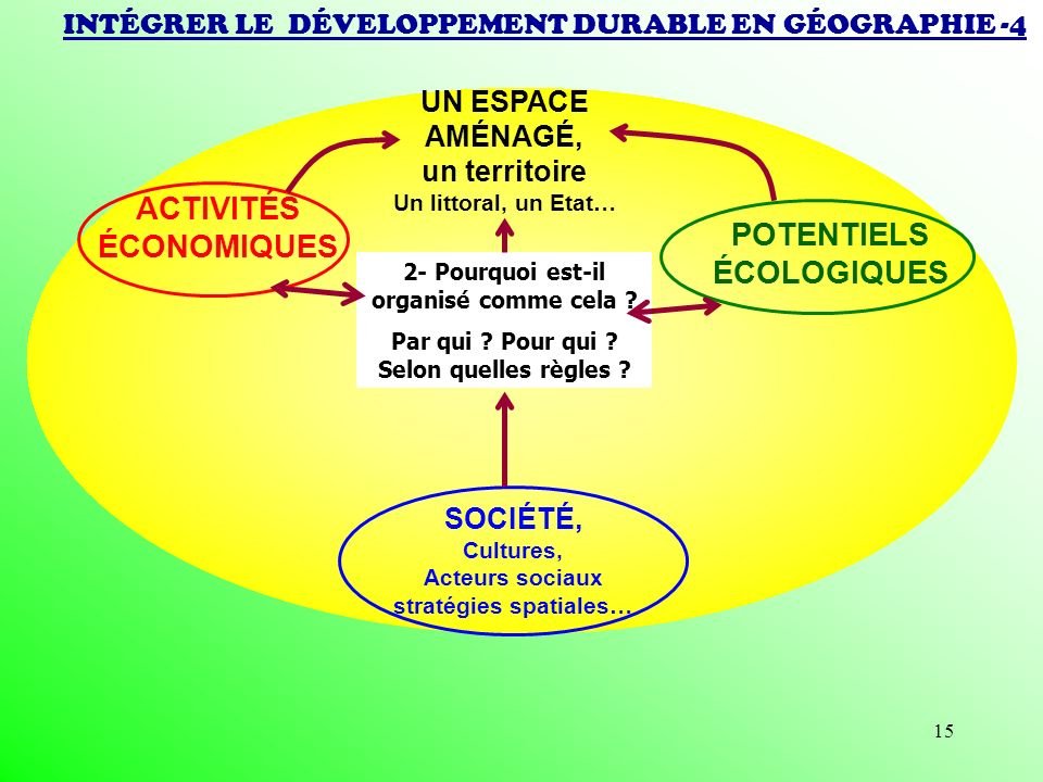 15 INTÉGRER LE DÉVELOPPEMENT DURABLE EN GÉOGRAPHIE -4 ACTIVITÉS ÉCONOMIQUES POTENTIELS ÉCOLOGIQUES SOCIÉTÉ, Cultures, Acteurs sociaux stratégies spati
