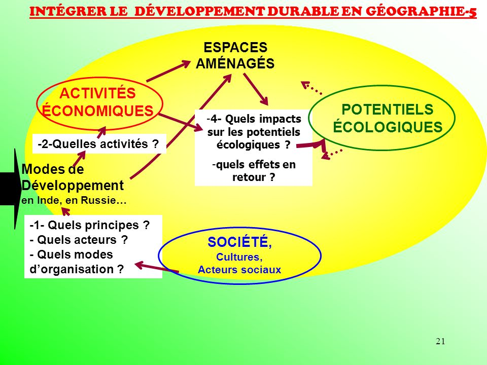 21 INTÉGRER LE DÉVELOPPEMENT DURABLE EN GÉOGRAPHIE-5 ACTIVITÉS ÉCONOMIQUES POTENTIELS ÉCOLOGIQUES SOCIÉTÉ, Cultures, Acteurs sociaux ESPACES AMÉNAGÉS Modes de Développement en Inde, en Russie… -1- Quels principes .