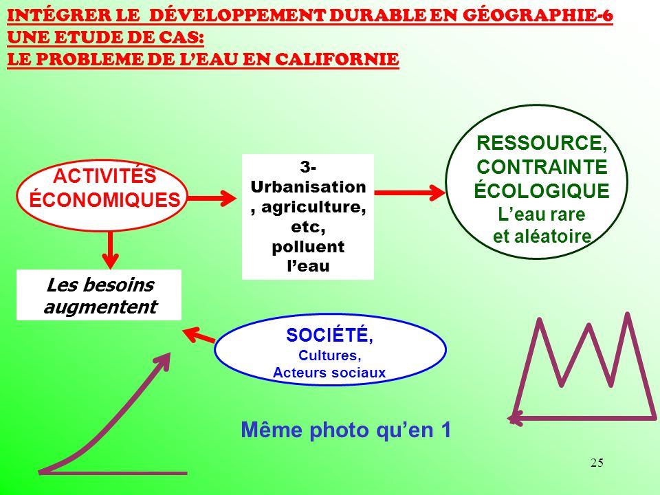 25 RESSOURCE, CONTRAINTE ÉCOLOGIQUE Leau rare et aléatoire INTÉGRER LE DÉVELOPPEMENT DURABLE EN GÉOGRAPHIE-6 UNE ETUDE DE CAS: LE PROBLEME DE LEAU EN CALIFORNIE SOCIÉTÉ, Cultures, Acteurs sociaux ACTIVITÉS ÉCONOMIQUES Les besoins augmentent 3- Urbanisation, agriculture, etc, polluent leau Même photo quen 1