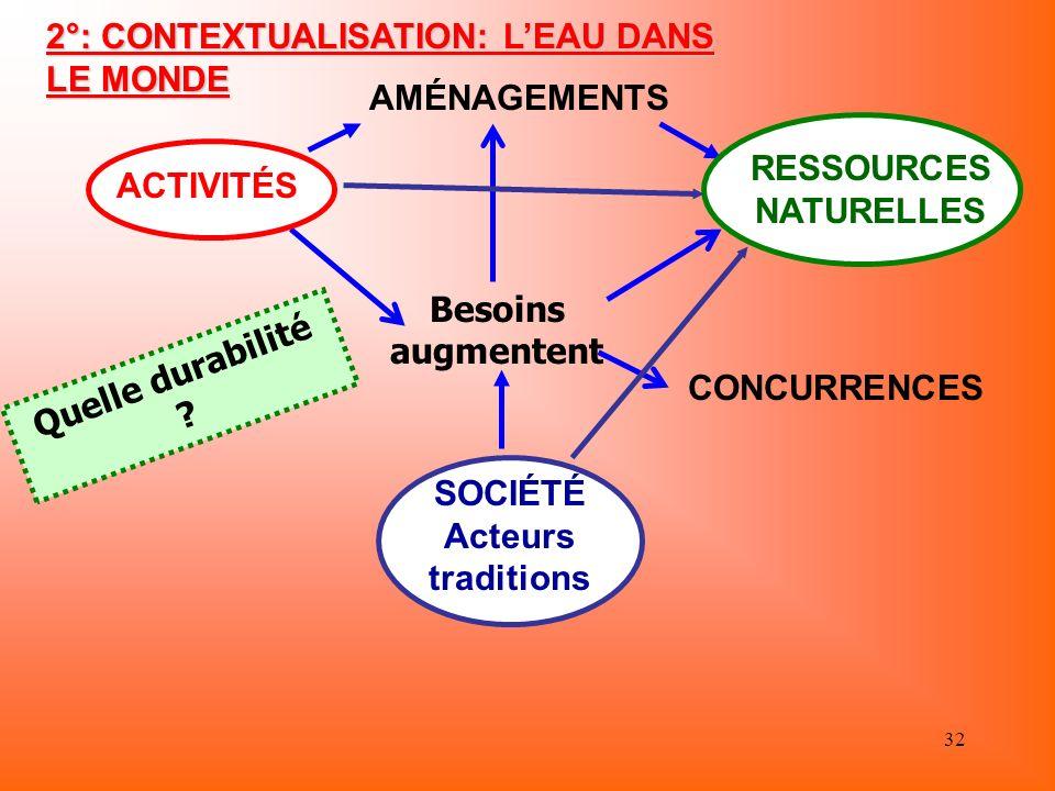 32 2°: CONTEXTUALISATION: LEAU DANS LE MONDE AMÉNAGEMENTS CONCURRENCES Besoins augmentent Quelle durabilité ? SOCIÉTÉ Acteurs traditions RESSOURCES NA