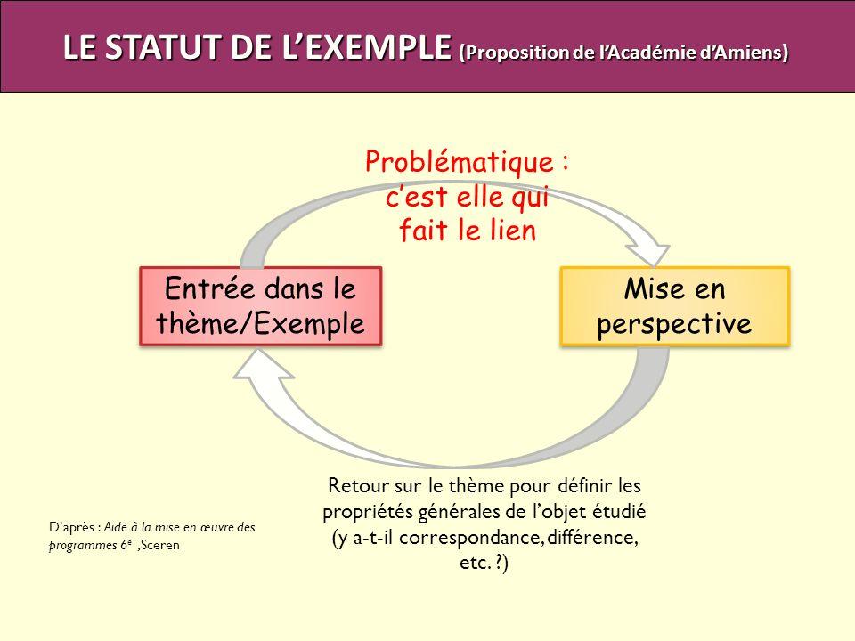 Entrée dans le thème/Exemple Mise en perspective Problématique : cest elle qui fait le lien Retour sur le thème pour définir les propriétés générales