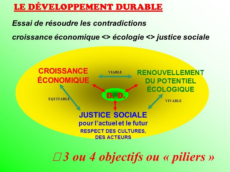 4 objectifs ou « piliers » LE DÉVELOPPEMENT DURABLE, PRINCIPES Fonctionnement des écosystèmes Fonctionnement de l économie Progrès social Diversité culturelle, gouvernance D.D Local/global temps