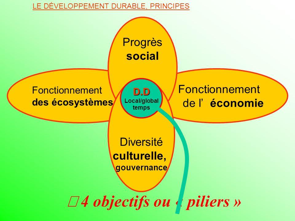 4 objectifs ou « piliers » LE DÉVELOPPEMENT DURABLE, PRINCIPES Fonctionnement des écosystèmes Fonctionnement de l économie Progrès social Diversité cu