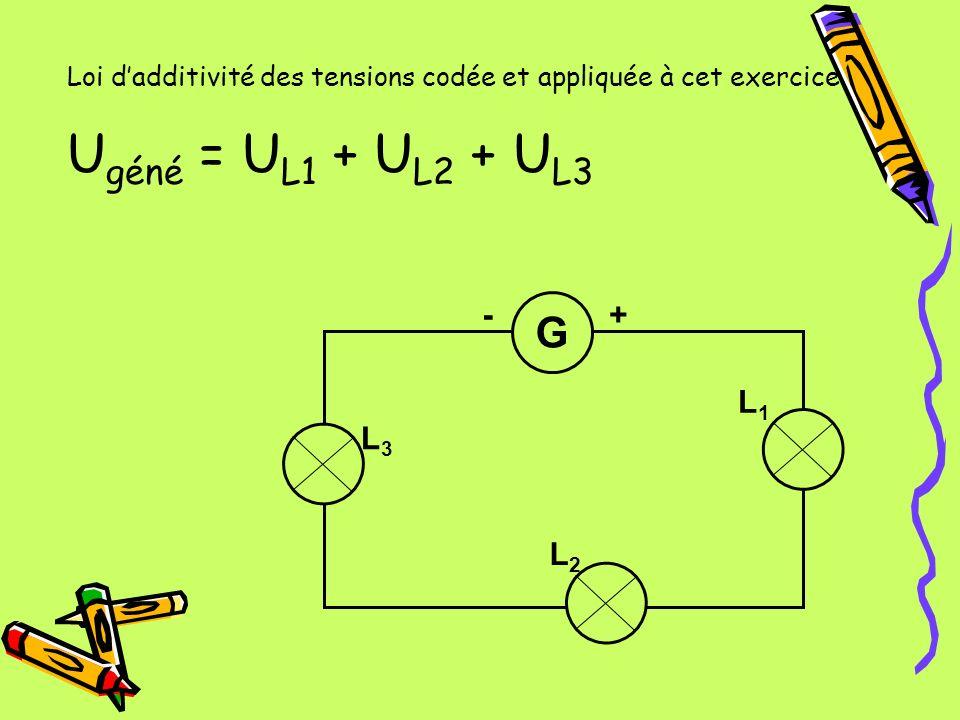 Loi dadditivité des tensions codée et appliquée à cet exercice U géné = U L1 + U L2 + U L3 G L2L2 L1L1 L3L3 -+