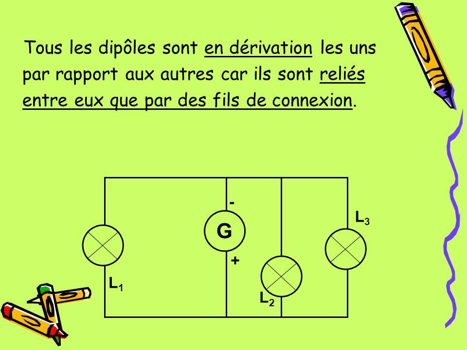 Tous les dipôles sont en dérivation les uns par rapport aux autres car ils sont reliés entre eux que par des fils de connexion. L3L3 L1L1 L3L3 - + G L