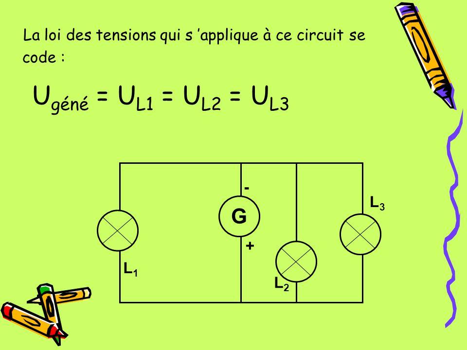 La loi des tensions qui s applique à ce circuit se code : U géné = U L1 = U L2 = U L3 L3L3 L1L1 L3L3 - + G L2L2 L1L1