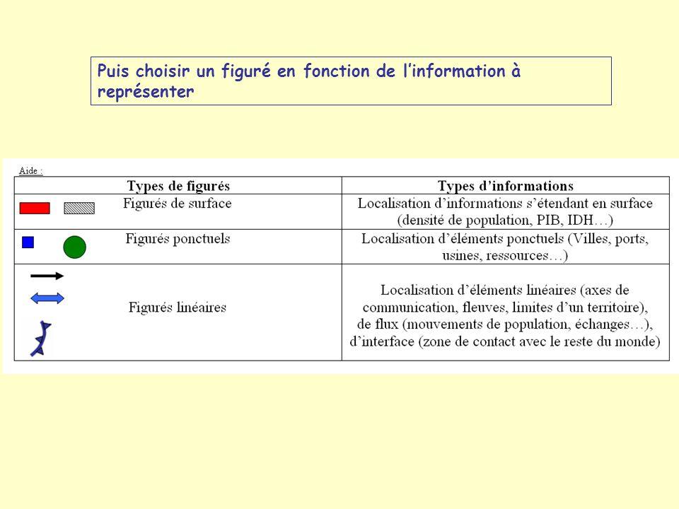 Puis choisir un figuré en fonction de linformation à représenter