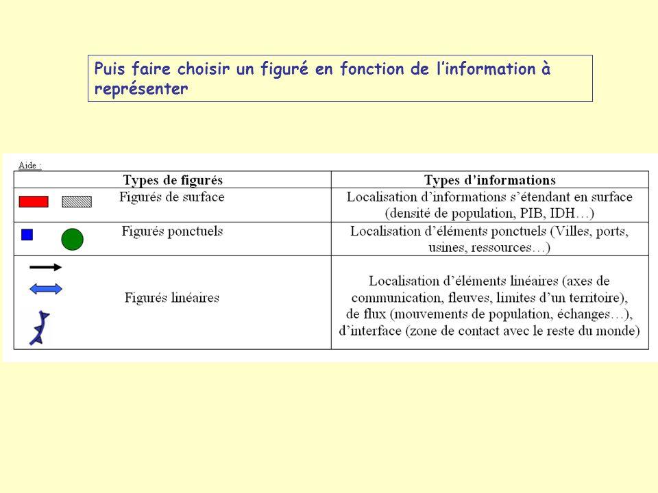 Puis faire choisir un figuré en fonction de linformation à représenter