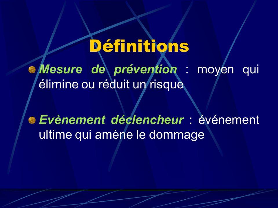 Définitions Dommage : lésion physique ou atteinte à la santé ou aux biens Danger : source de préjudice ou de dommage potentiel Risque : Exposition dun