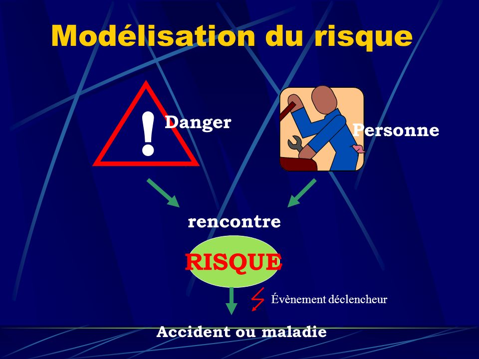 Modélisation du risque Exposition Évènement déclencheur Évitement ou limitation du dommage SITUATION DANGEREUSE