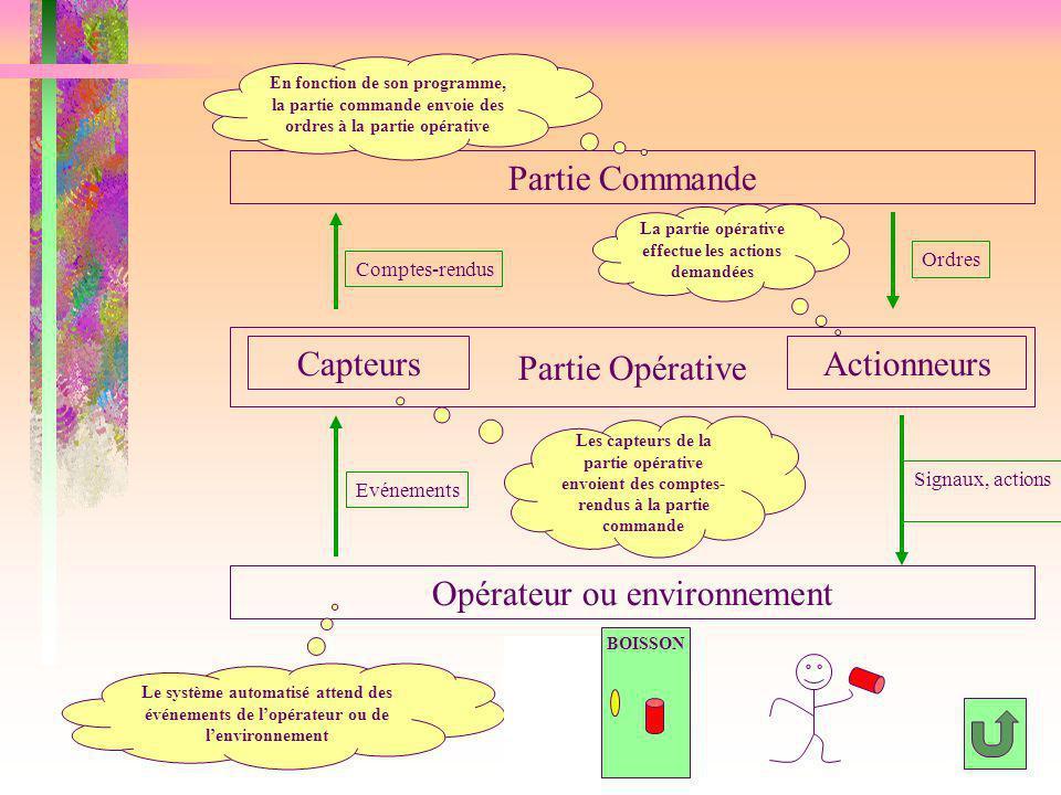 Partie Commande Opérateur ou environnement CapteursActionneurs Partie Opérative Ordres Comptes-rendus Evénements Signaux, actions Le système automatis