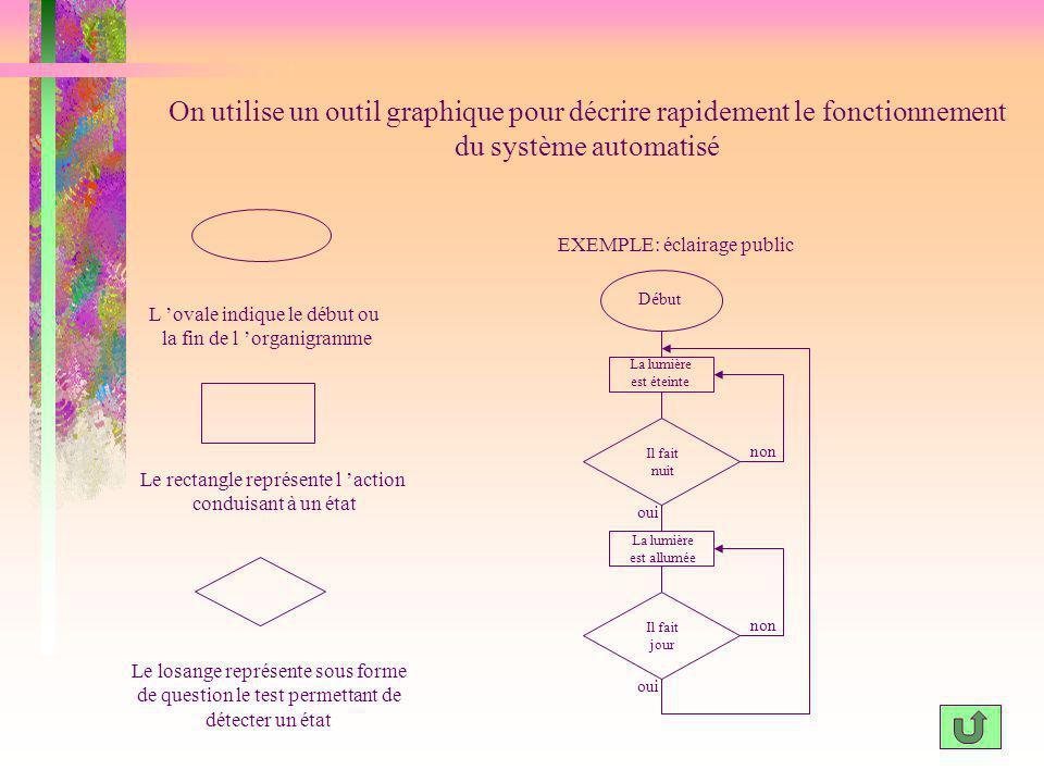 On utilise un outil graphique pour décrire rapidement le fonctionnement du système automatisé L ovale indique le début ou la fin de l organigramme Le
