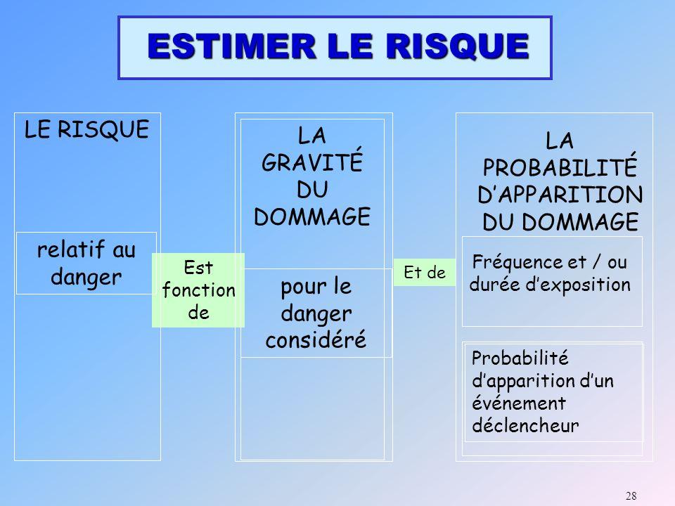 DEMARCHE DE MAITRISE DES RISQUES 27