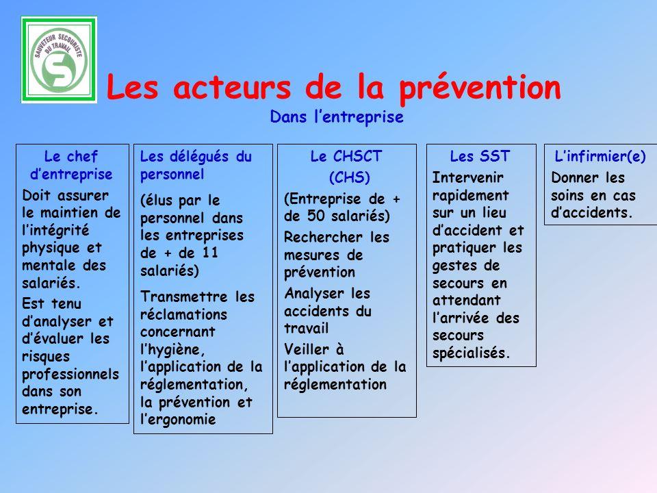 PREVENTION INTRINSEQUE Éviter les risques (supprimer), Évaluer les risques qui ne peuvent être évités, Combattre les risques à la source, Adapter le t