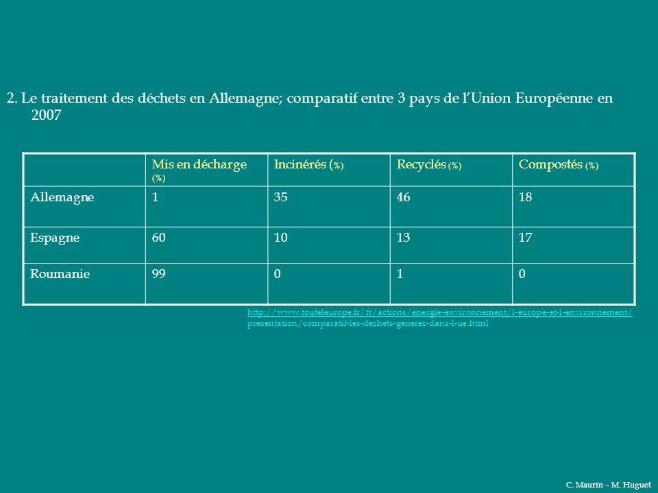 2. Le traitement des déchets en Allemagne; comparatif entre 3 pays de lUnion Européenne en 2007 Mis en décharge (%) Incinérés ( %) Recyclés (%) Compos