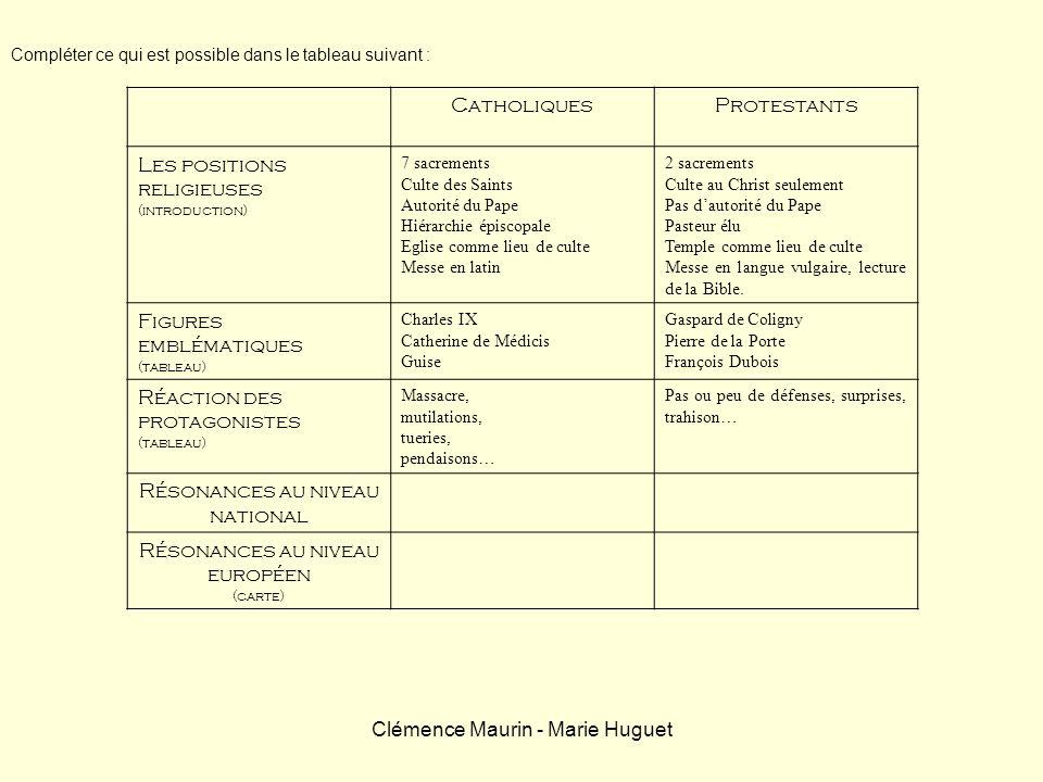 Clémence Maurin - Marie Huguet CatholiquesProtestants Les positions religieuses (introduction) 7 sacrements Culte des Saints Autorité du Pape Hiérarch