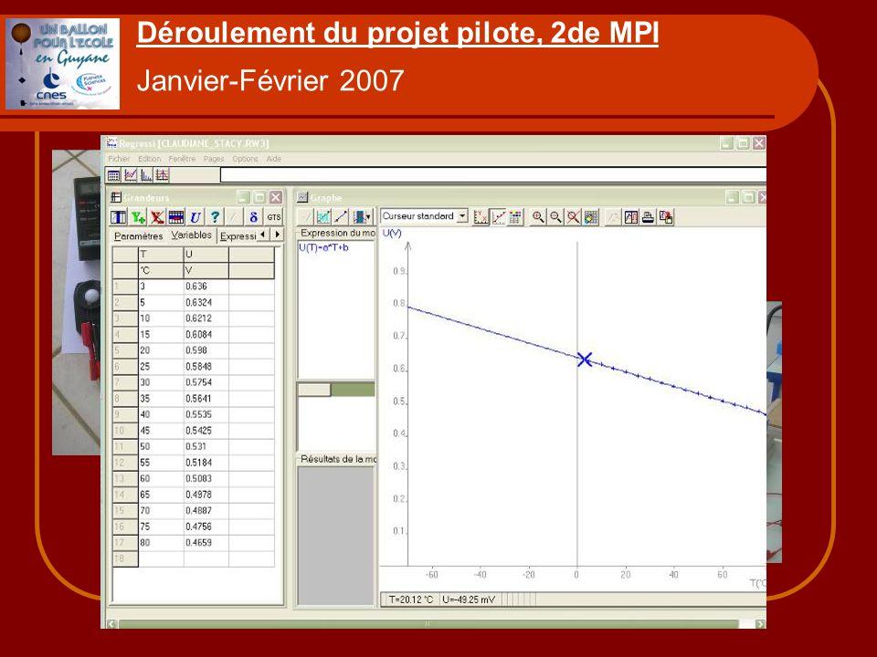 Déroulement du projet pilote, 2de MPI Janvier-Février 2007 Présentation du projet. Etude des capteurs, modélisation, puis étalonnage (Regressi).