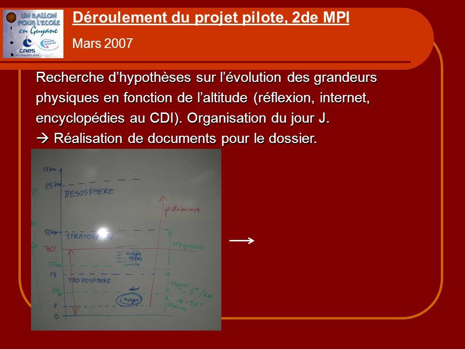 Déroulement du projet pilote, 2de MPI Mars 2007 Recherche dhypothèses sur lévolution des grandeurs physiques en fonction de laltitude (réflexion, inte