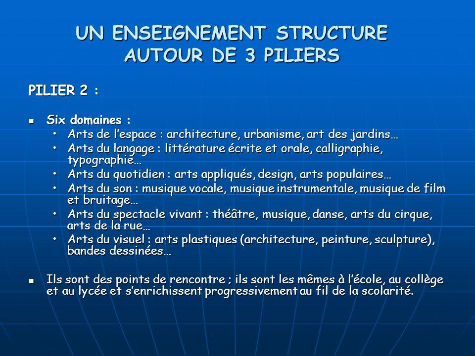 PILIER 2 : Six domaines : Six domaines : Arts de lespace : architecture, urbanisme, art des jardins…Arts de lespace : architecture, urbanisme, art des