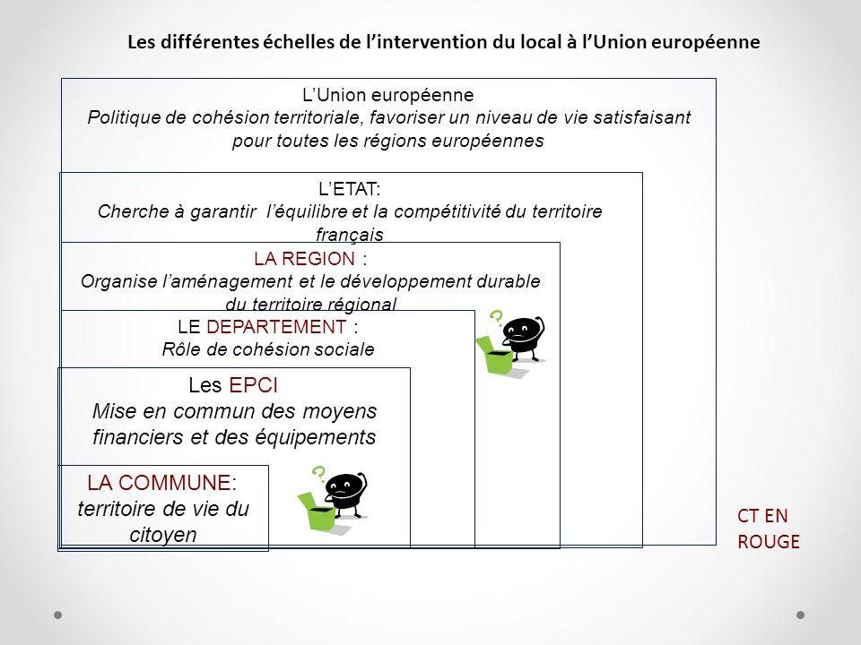 LETAT: Cherche à garantir léquilibre et la compétitivité du territoire français LUnion européenne Politique de cohésion territoriale, favoriser un niv