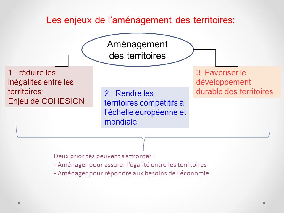 Les enjeux de laménagement des territoires: Aménagement des territoires 1. réduire les inégalités entre les territoires: Enjeu de COHESION 2. Rendre l