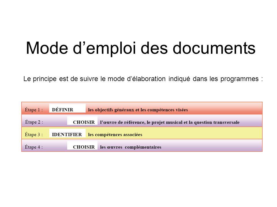 Mode demploi des documents Le principe est de suivre le mode délaboration indiqué dans les programmes :