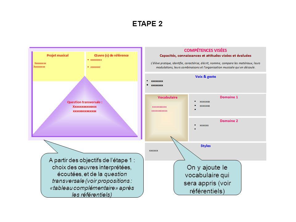 ETAPE 3 Sajoutent des compétences associées.
