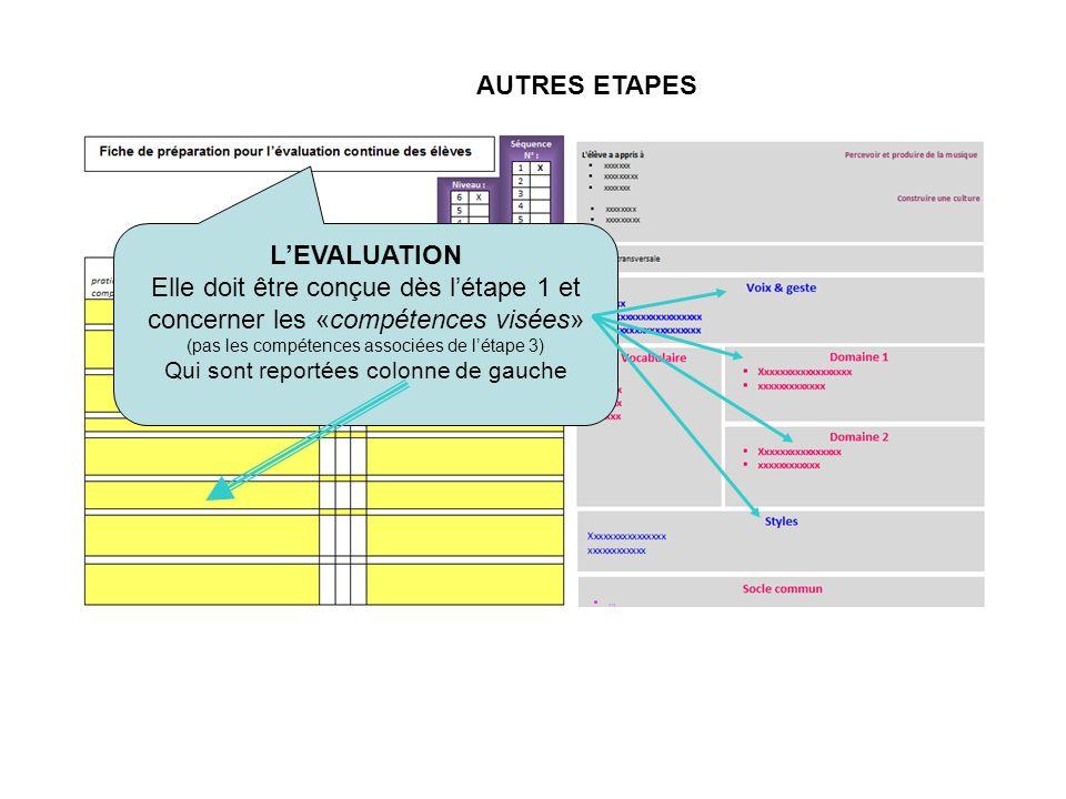AUTRES ETAPES LEVALUATION Elle doit être conçue dès létape 1 et concerner les «compétences visées» (pas les compétences associées de létape 3) Qui sont reportées colonne de gauche