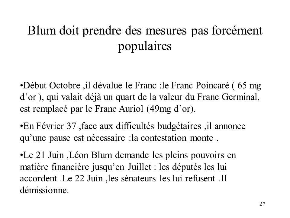 27 Blum doit prendre des mesures pas forcément populaires Début Octobre,il dévalue le Franc :le Franc Poincaré ( 65 mg dor ), qui valait déjà un quart de la valeur du Franc Germinal, est remplacé par le Franc Auriol (49mg dor).