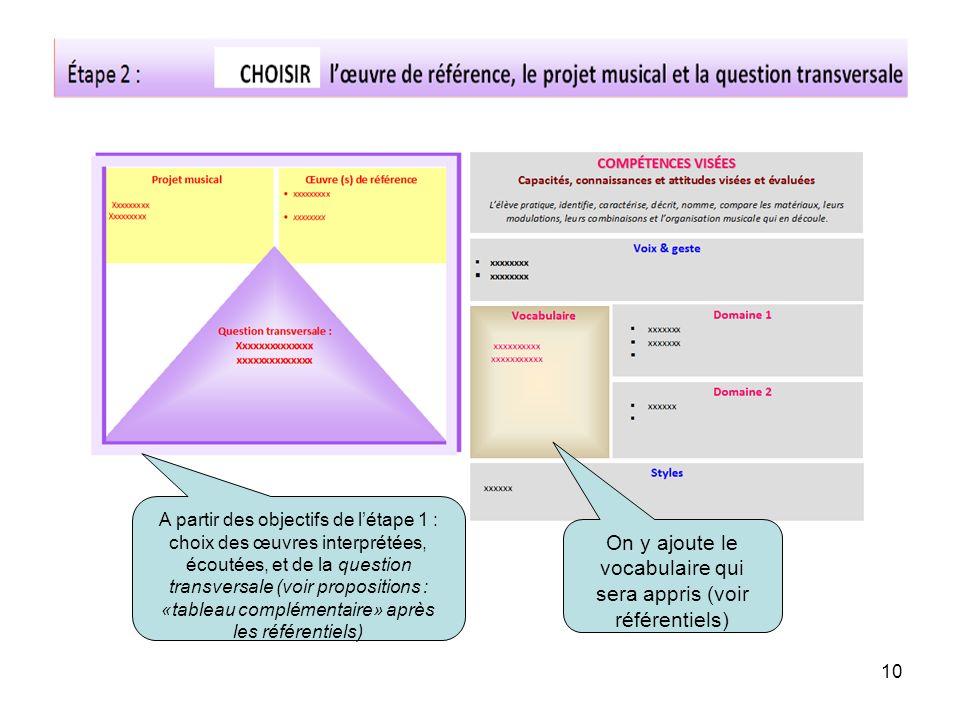 A partir des objectifs de létape 1 : choix des œuvres interprétées, écoutées, et de la question transversale (voir propositions : «tableau complémenta