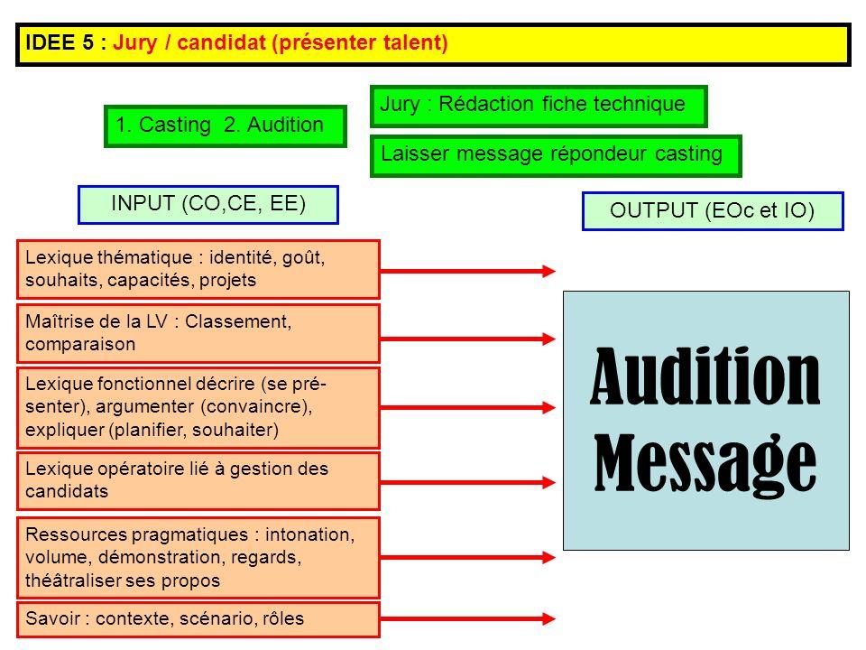 Lexique thématique : identité, goût, souhaits, capacités, projets Lexique fonctionnel décrire (se pré- senter), argumenter (convaincre), expliquer (planifier, souhaiter) Ressources pragmatiques : intonation, volume, démonstration, regards, théâtraliser ses propos Savoir : contexte, scénario, rôles OUTPUT (EOc et IO) INPUT (CO,CE, EE) IDEE 5 : Jury / candidat (présenter talent) Audition Message 1.