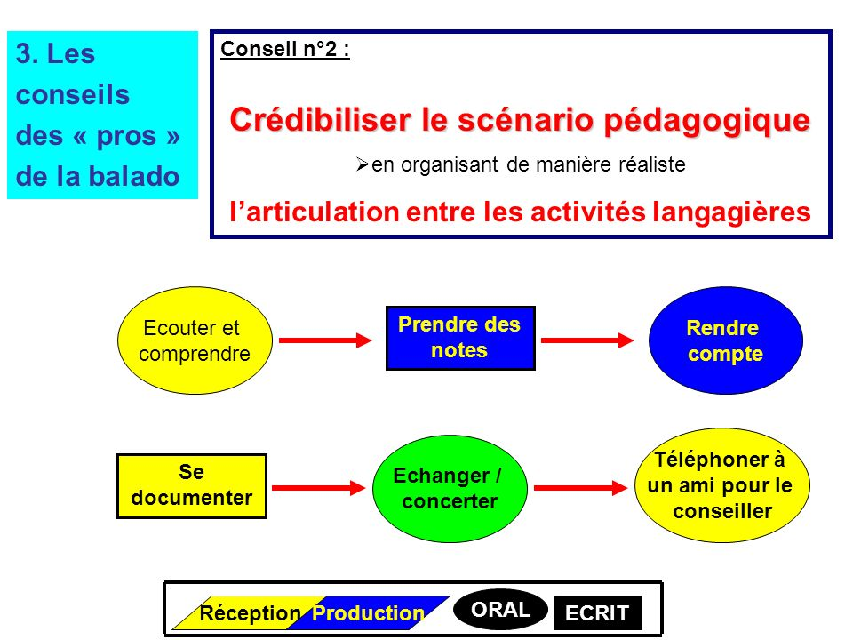 Conseil n°2 : Crédibiliser le scénario pédagogique en organisant de manière réaliste larticulation entre les activités langagières 3.