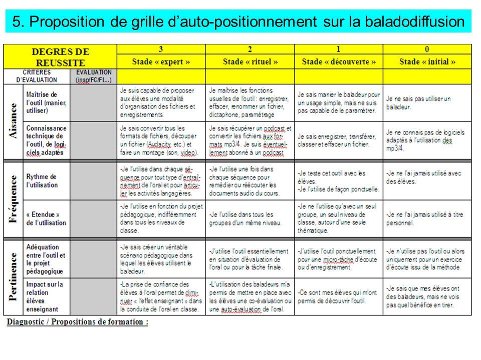 5. Proposition de grille dauto-positionnement sur la baladodiffusion