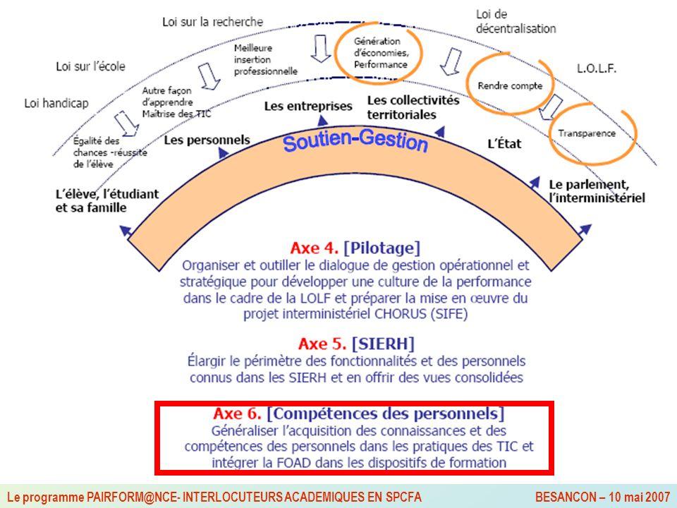 Cellule TICE Le programme PAIRFORM@NCE- INTERLOCUTEURS ACADEMIQUES EN SPCFA BESANCON – 10 mai 2007 Pairform@nce : parcours de formation en ligne