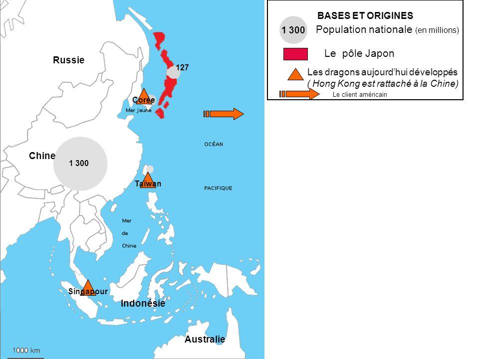 BASES ET ORIGINES 1 300 Population nationale (en millions) Le pôle Japon Les dragons aujourdhui développés ( Hong Kong est rattaché à la Chine) Corée
