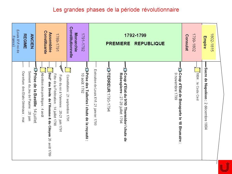ANCIEN REGIME (Louis XVI roi de France ) 1789-1791 Assemblée Constituante 1791-1792 Monarchie Constitutionnelle 1792-1799 PREMIERE REPUBLIQUE Les gran
