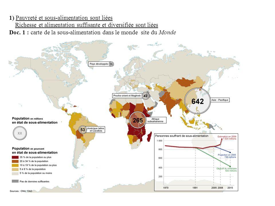 1) Pauvreté et sous-alimentation sont liées Richesse et alimentation suffisante et diversifiée sont liées Doc. 1 : carte de la sous-alimentation dans