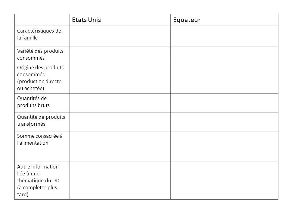 Etats UnisEquateur Caractéristiques de la famille Variété des produits consommés Origine des produits consommés (production directe ou achetée) Quanti