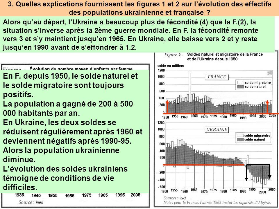3. Quelles explications fournissent les figures 1 et 2 sur lévolution des effectifs des populations ukrainienne et française ? = indice de fécondité A