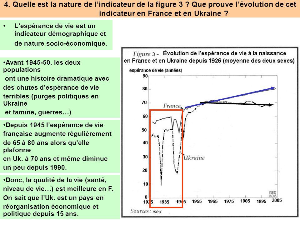 4. Quelle est la nature de lindicateur de la figure 3 ? Que prouve lévolution de cet indicateur en France et en Ukraine ? Lespérance de vie est un ind