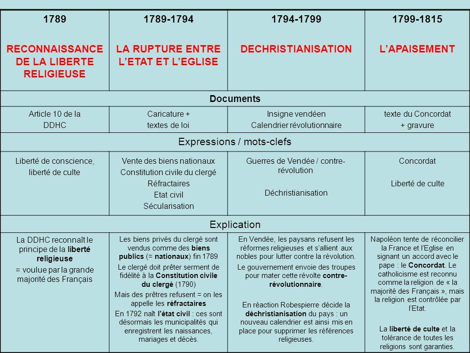 1789 RECONNAISSANCE DE LA LIBERTE RELIGIEUSE 1789-1794 LA RUPTURE ENTRE LETAT ET LEGLISE 1794-1799 DECHRISTIANISATION 1799-1815 LAPAISEMENT Documents