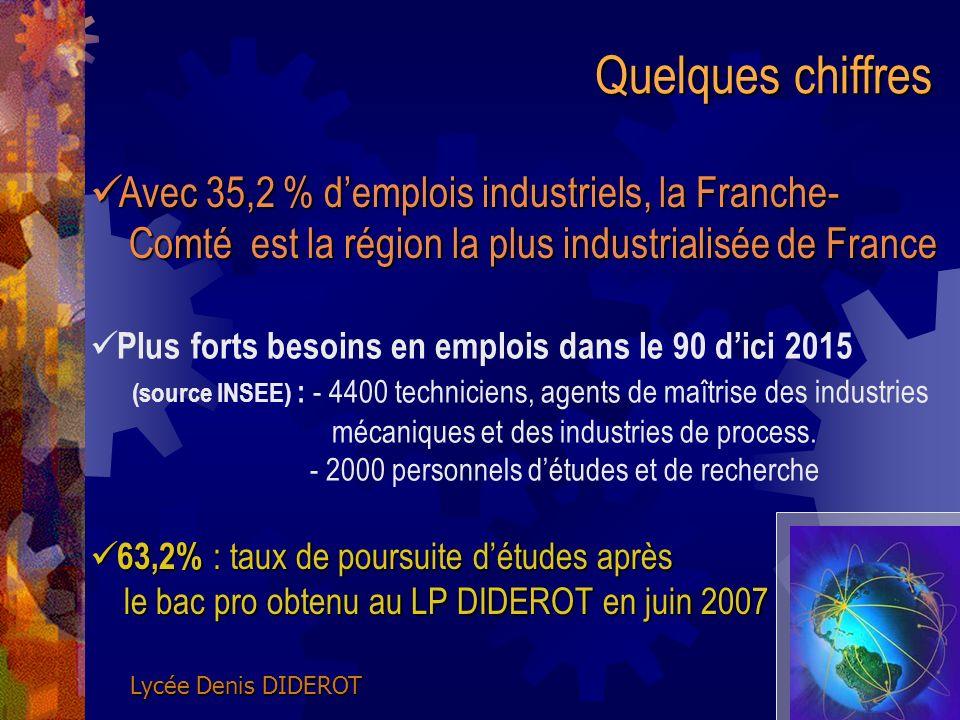 Quelques chiffres Avec 35,2 % demplois industriels, la Franche- Comté est la région la plus industrialisée de France Avec 35,2 % demplois industriels,