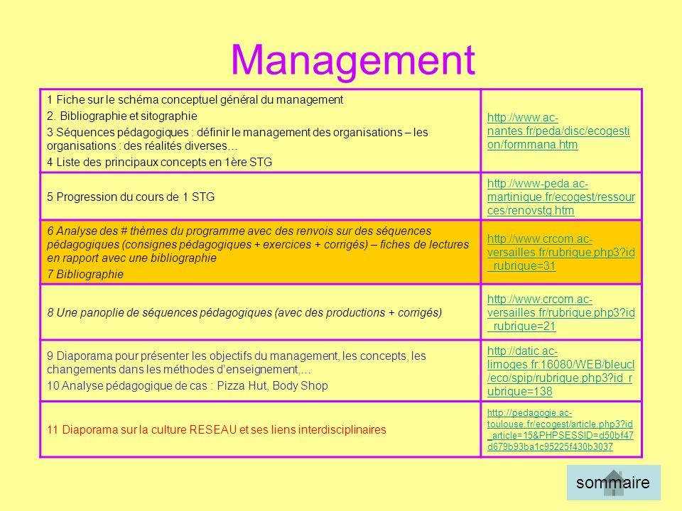1 Fiche sur le schéma conceptuel général du management 2. Bibliographie et sitographie 3 Séquences pédagogiques : définir le management des organisati