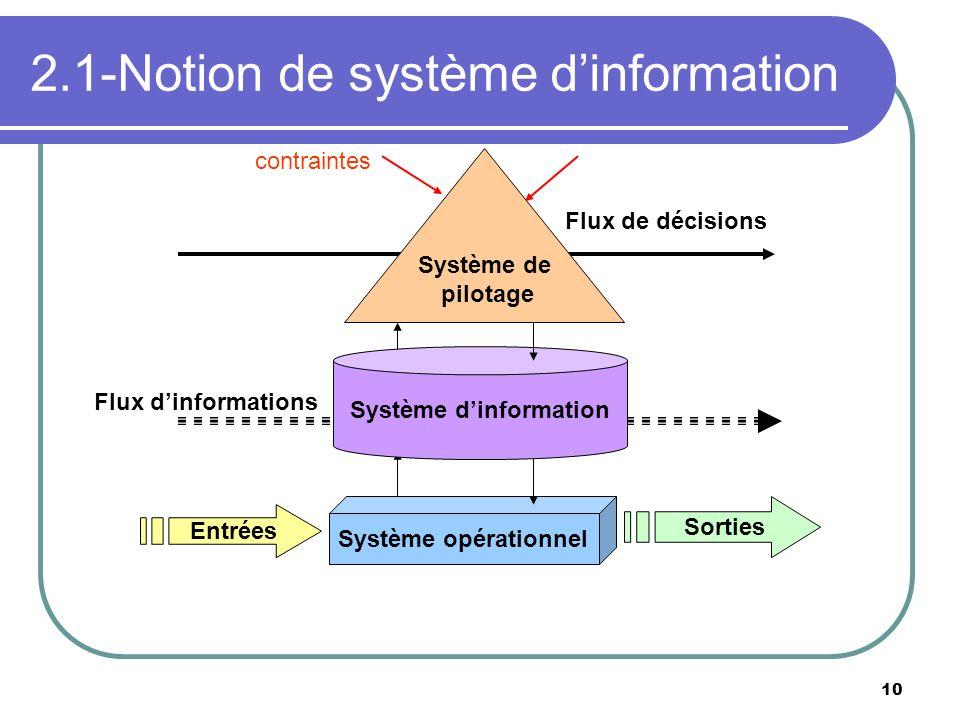 10 2.1-Notion de système dinformation Système opérationnel Entrées Sorties Flux de décisions Flux dinformations contraintes Système de pilotage Systèm